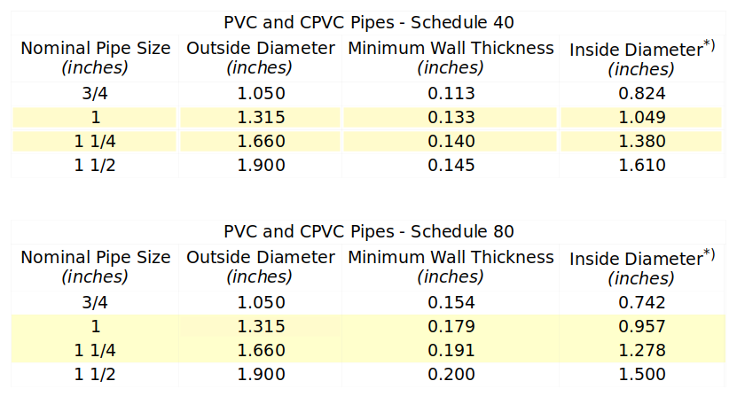 PVC pipe data.png